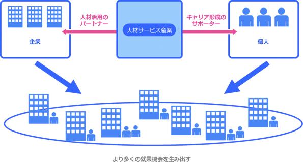 ビジョン イメージ図