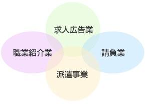 人材サービス産業の4つの形態