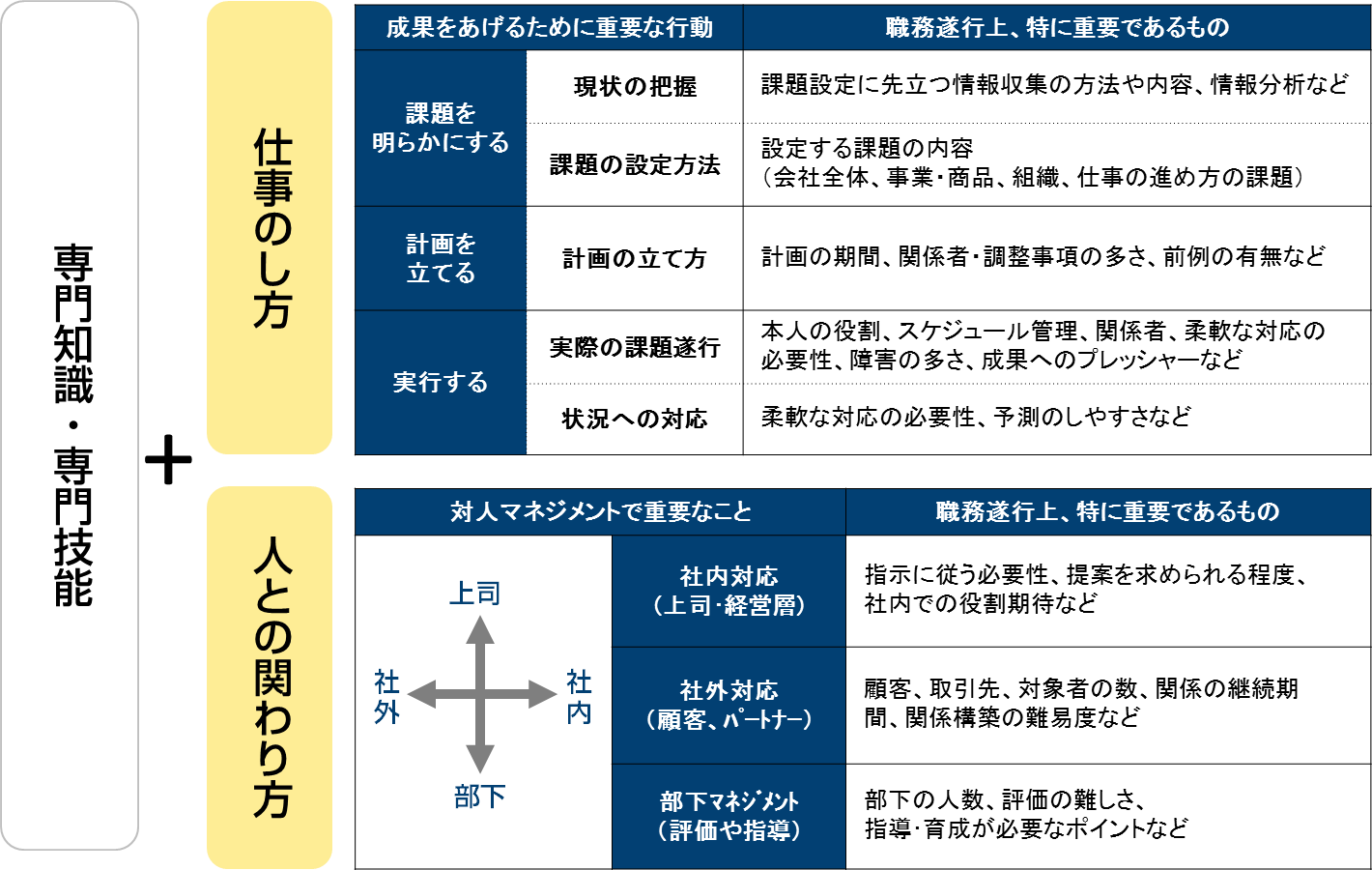 ポータルブルスキルと適応可能性