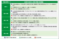 図2:年収帯ごとの定性情報例(「人事」職)